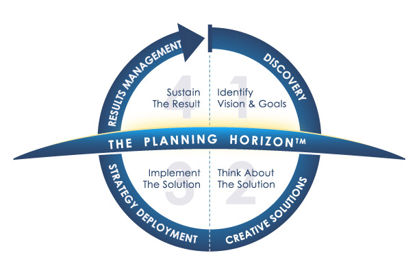 Planning Horizon graphic